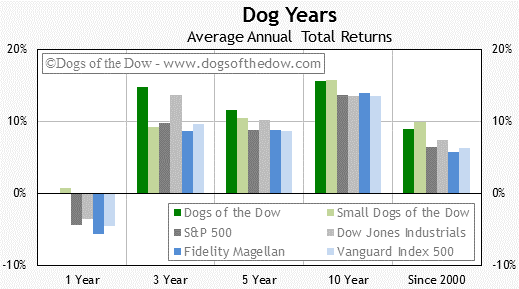 Dogs of the Dow Total Return Summary Chart