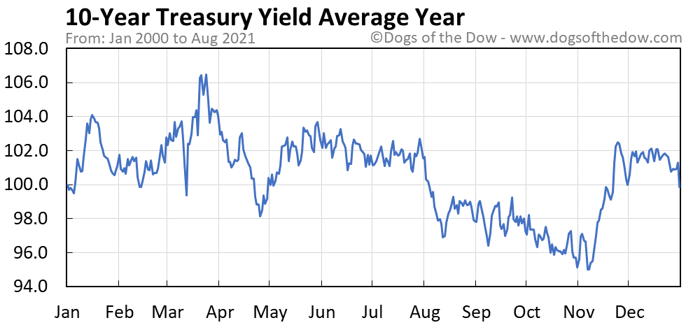 Average year chart for 10-Year Treasury Yield stock price history