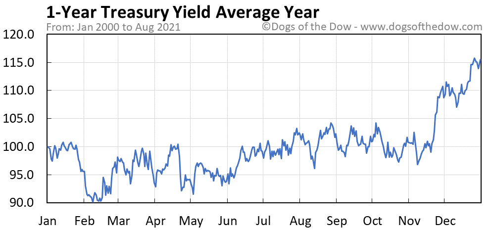 Average year chart for 1-Year Treasury Yield stock price history