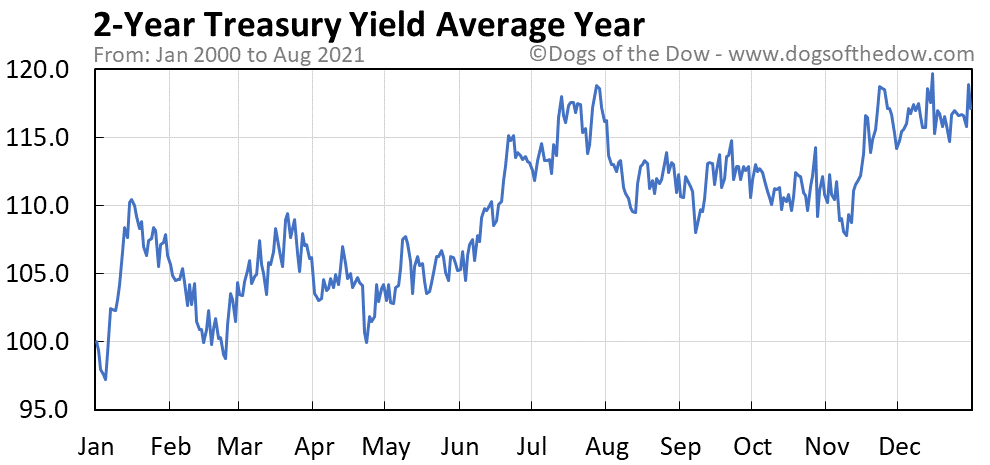 Average year chart for 2-Year Treasury Yield stock price history