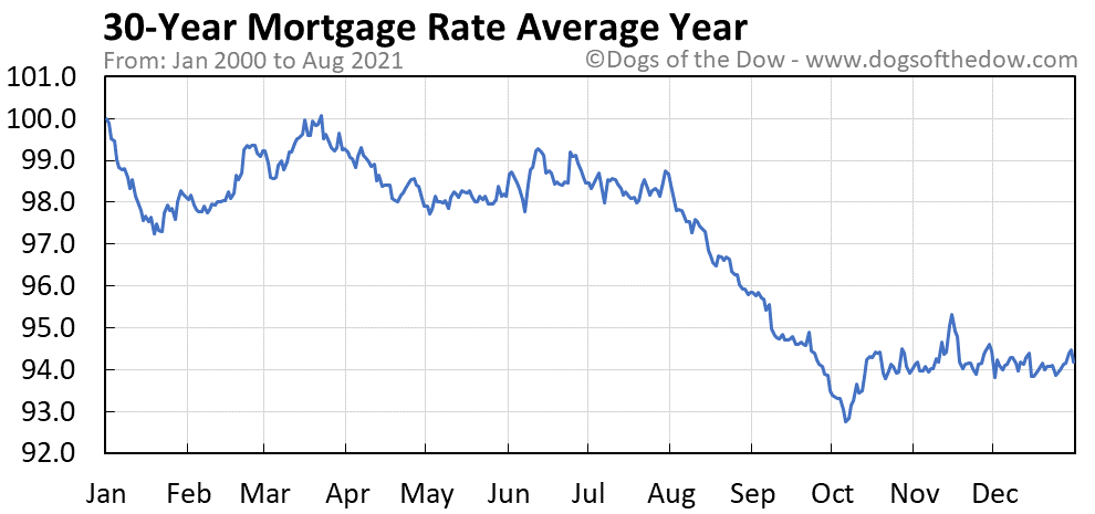 Average year chart for 30-Year Mortgage Rate stock price history