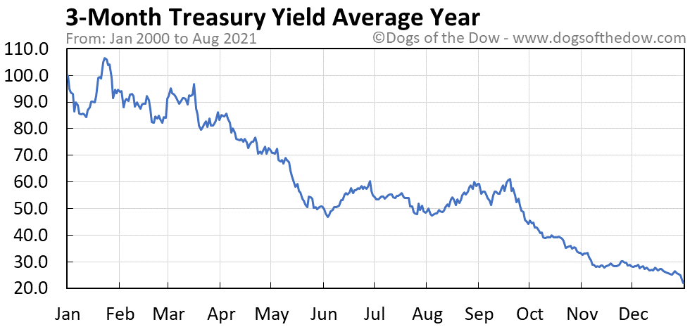 Average year chart for 3-Month Treasury Yield stock price history