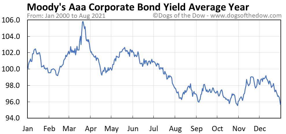Average year chart for Moody's Aaa Corporate Bond Yield stock price history
