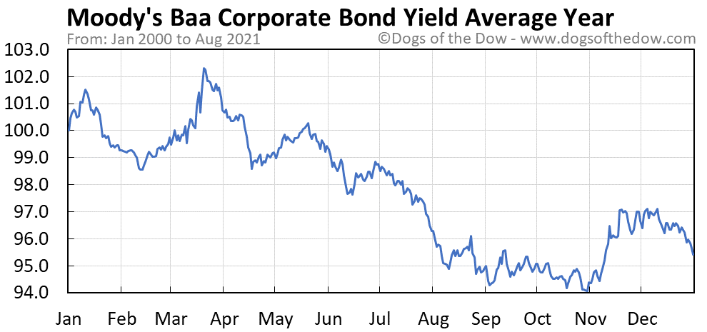 Average year chart for Moody's Baa Corporate Bond Yield stock price history