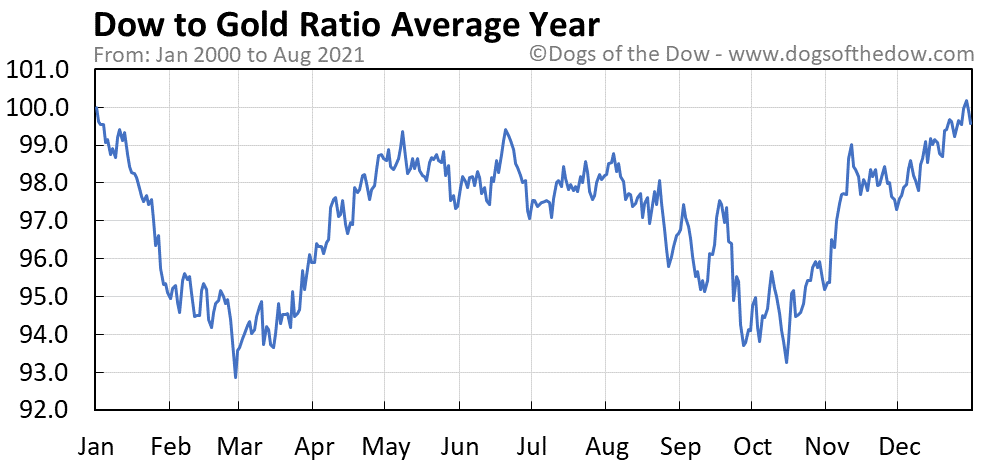 Average year chart for Dow to Gold Ratio stock price history