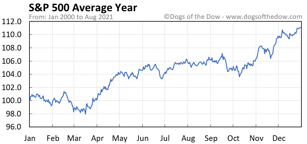 Average year chart for S&P 500 stock price history