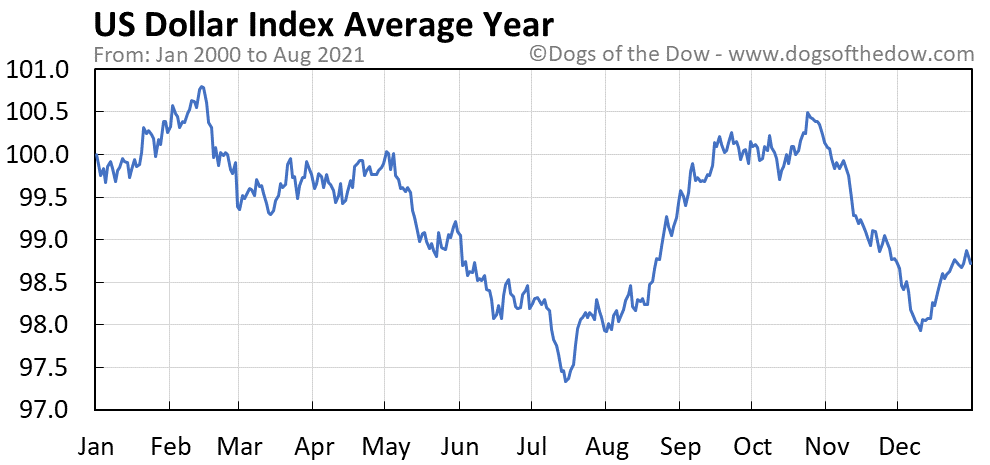 Average year chart for US Dollar Index stock price history