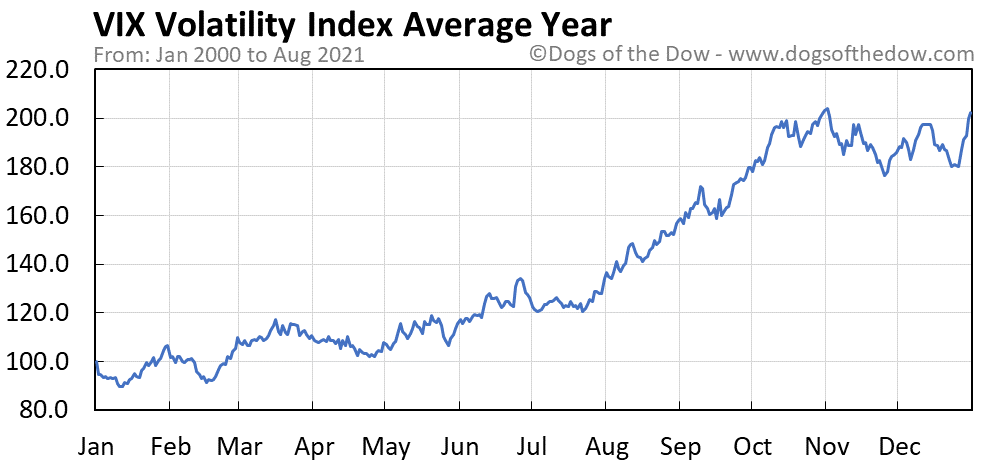 Average year chart for VIX Volatility Index stock price history
