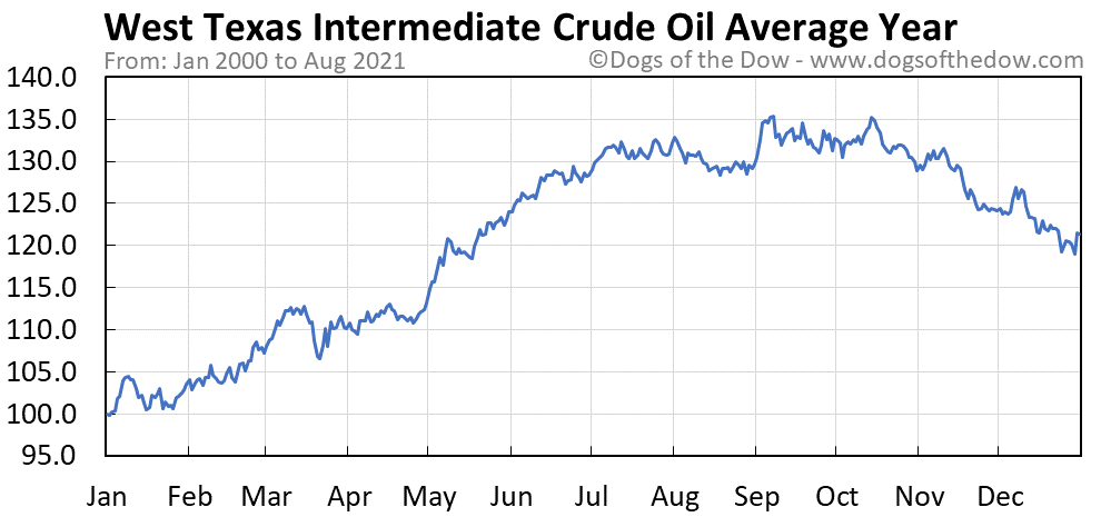 Average year chart for West Texas Intermediate Crude Oil stock price history