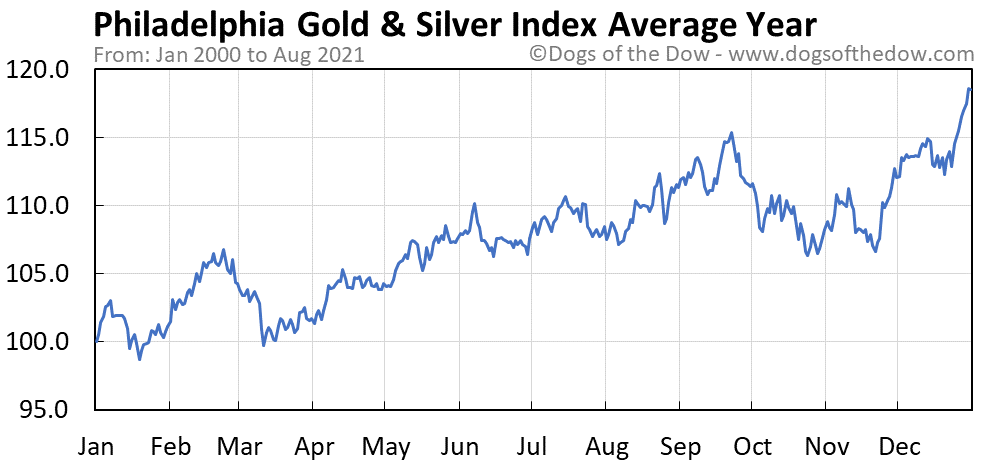 Average year chart for Philadelphia Gold and Silver Index stock price history