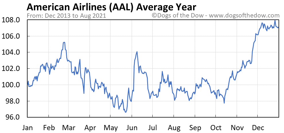 Average year chart for American Airlines stock price history