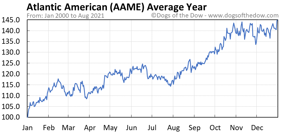 Average year chart for Atlantic American stock price history