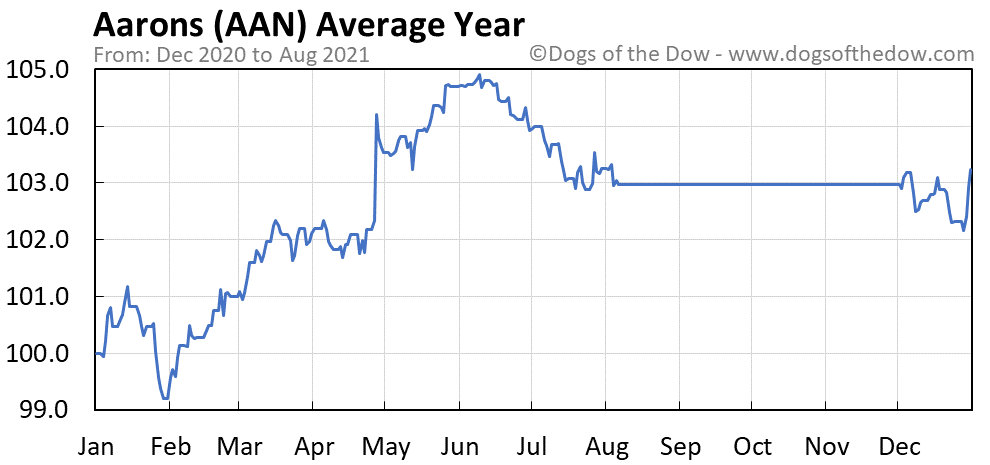 Average year chart for Aarons stock price history