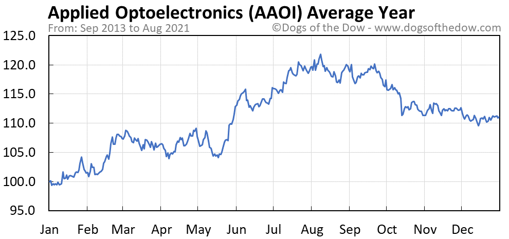 Average year chart for Applied Optoelectronics stock price history
