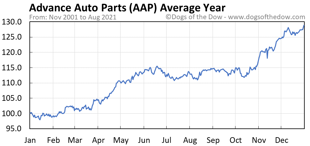 Average year chart for Advance Auto Parts stock price history