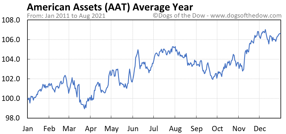 Average year chart for American Assets stock price history