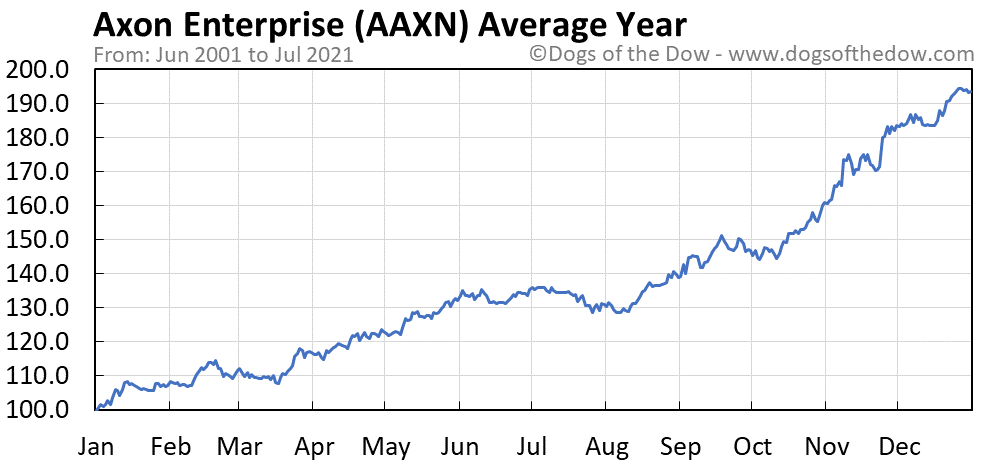 Average year chart for Axon Enterprise stock price history