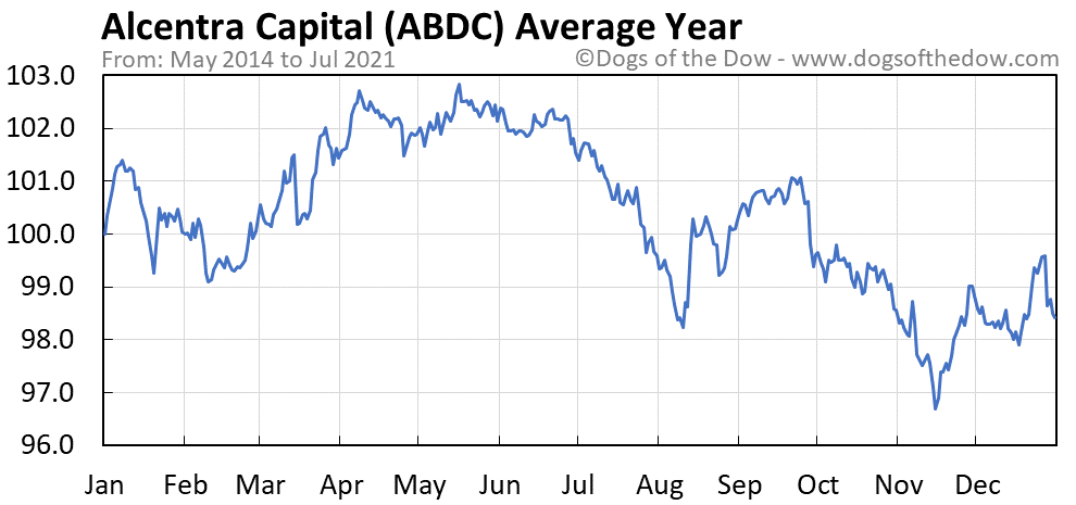 Average year chart for Alcentra Capital stock price history