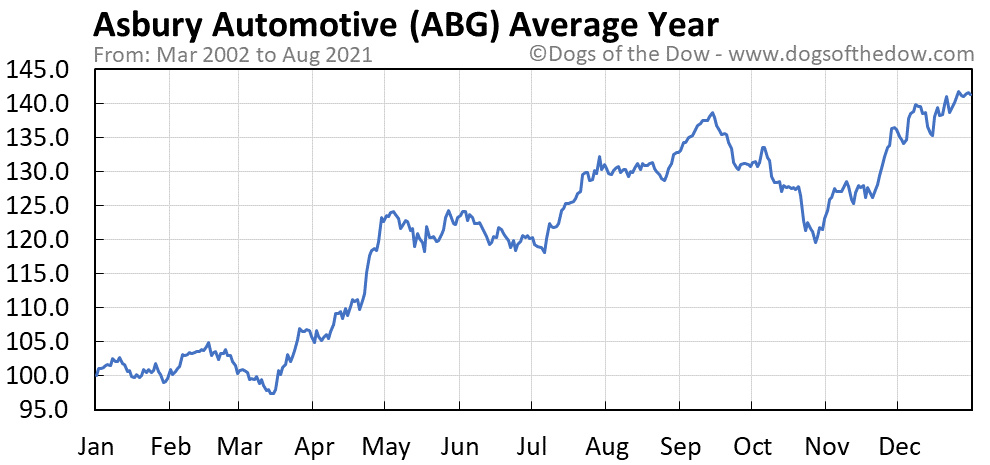 Average year chart for Asbury Automotive stock price history