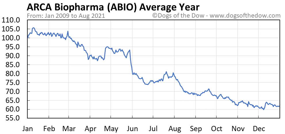 Average year chart for ARCA Biopharma stock price history