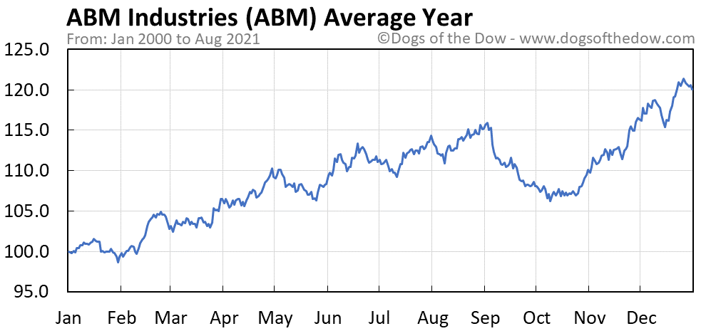 Average year chart for ABM Industries stock price history