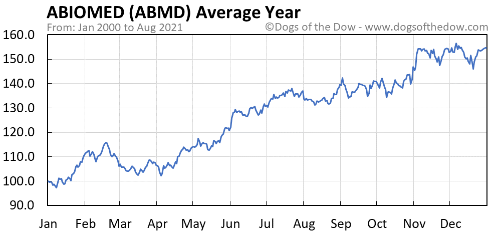 Average year chart for Abiomed stock price history