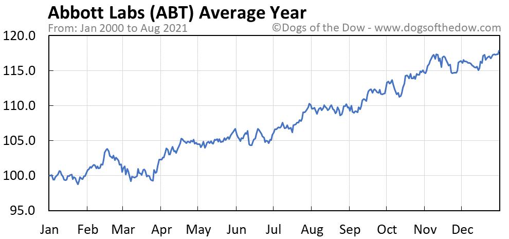 Average year chart for Abbott Laboratories stock price history