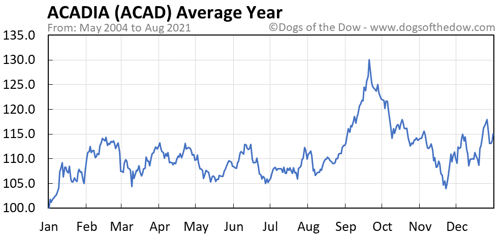 Average year chart for ACADIA Pharmaceuticals stock price history