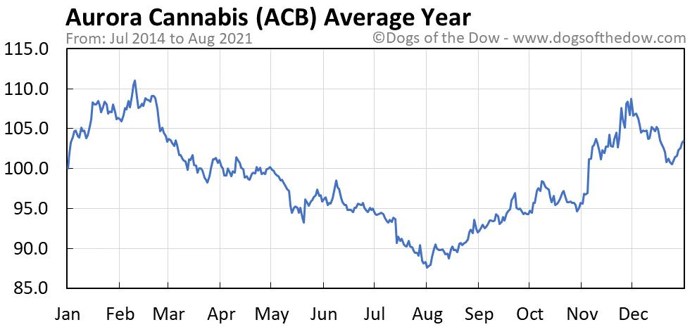 Average year chart for Aurora Cannabis stock price history