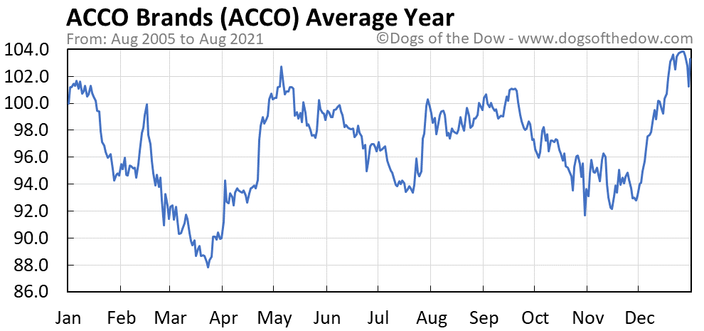 Average year chart for ACCO Brands stock price history