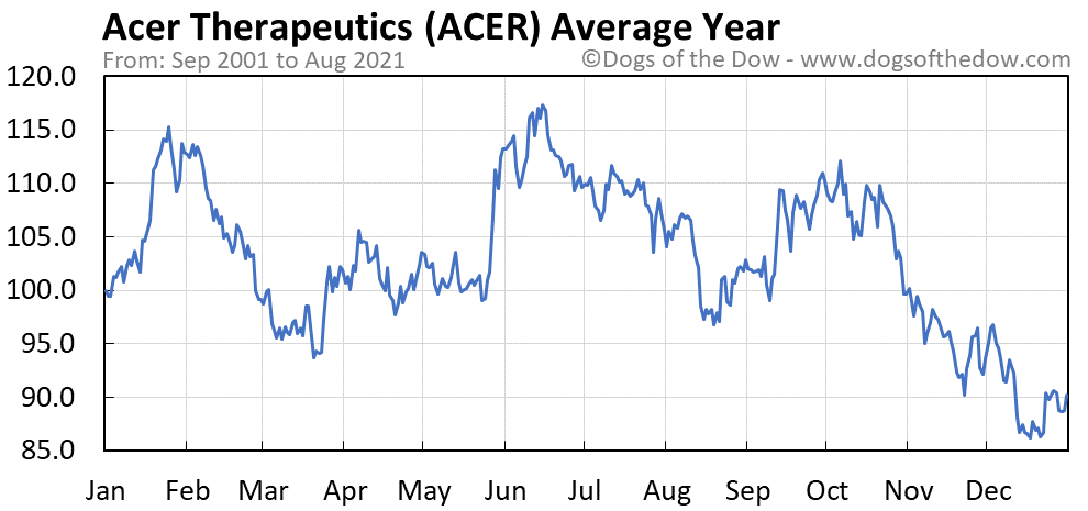 Average year chart for Acer Therapeutics stock price history