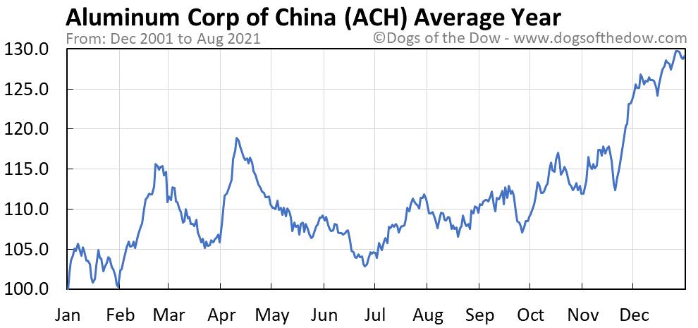 Average year chart for Aluminum Corp of China stock price history