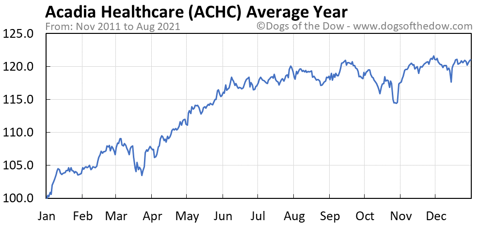 Average year chart for Acadia Healthcare stock price history