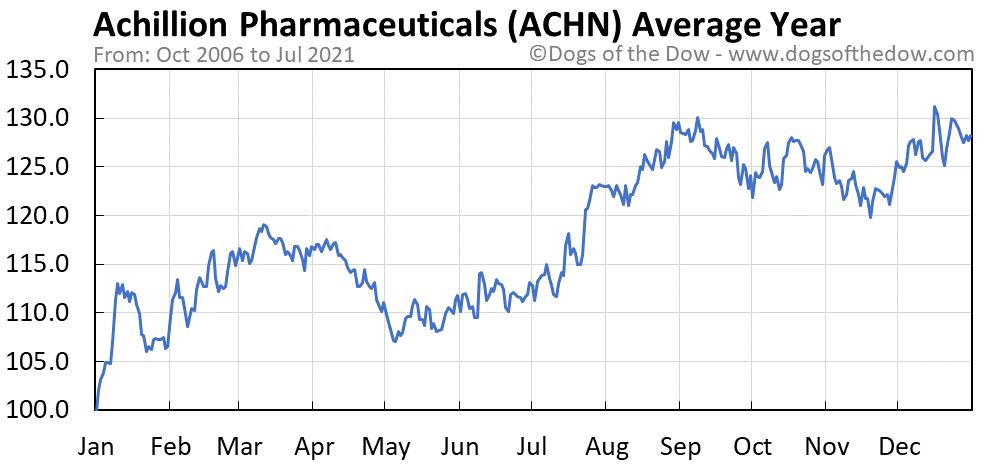 Average year chart for Achillion Pharmaceuticals stock price history