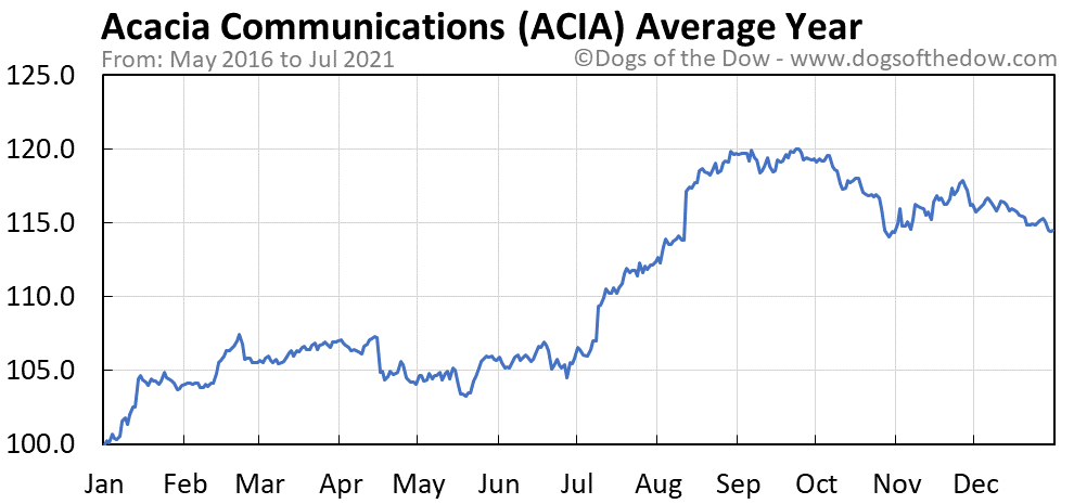 Average year chart for Acacia Communications stock price history
