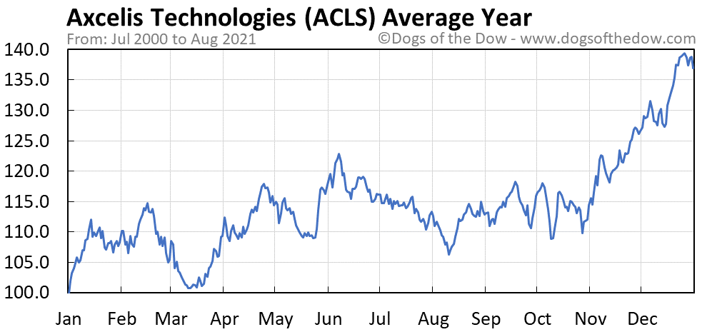 Average year chart for Axcelis Technologies stock price history
