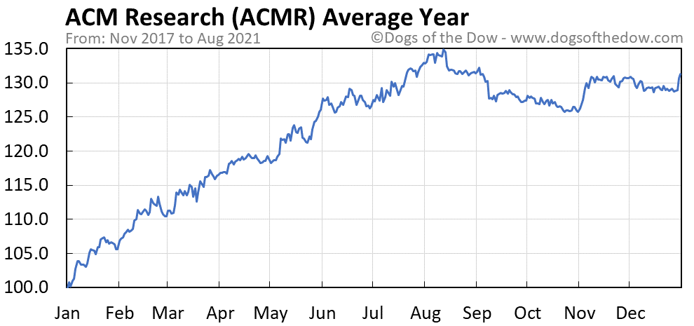 Average year chart for ACM Research stock price history