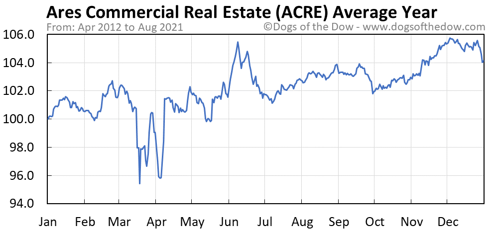 Average year chart for Ares Commercial Real Estate stock price history