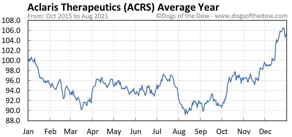 Average year chart for Aclaris Therapeutics stock price history