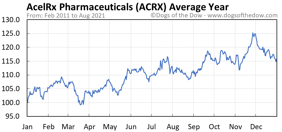 Average year chart for AcelRx Pharmaceuticals stock price history