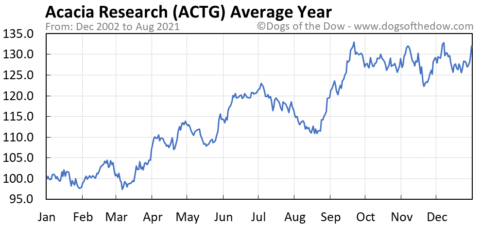 Average year chart for Acacia Research stock price history