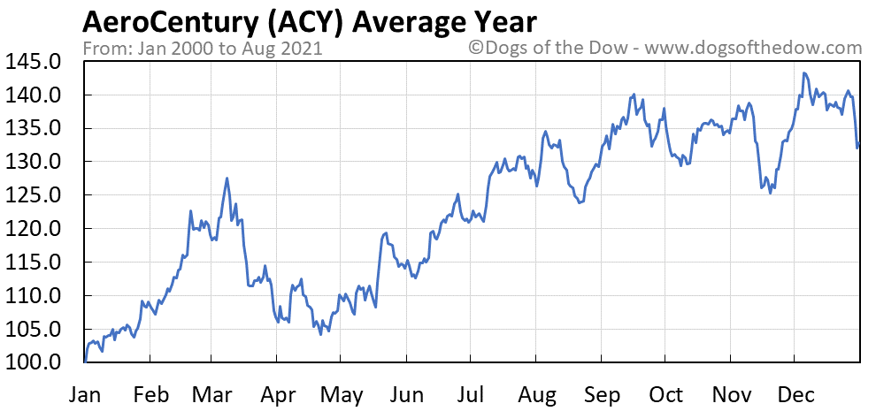 Average year chart for AeroCentury stock price history