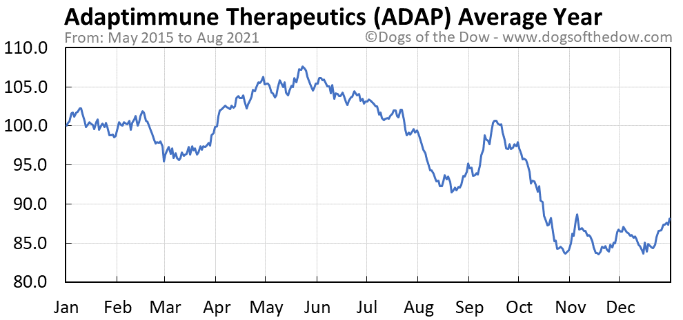 Average year chart for Adaptimmune Therapeutics stock price history