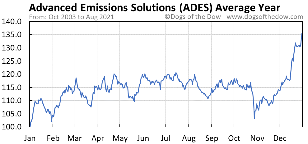 Average year chart for Advanced Emissions Solutions stock price history