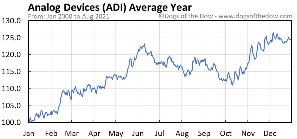 Average year chart for Analog Devices stock price history
