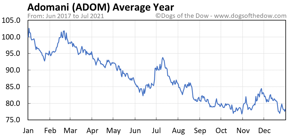 Average year chart for Adomani stock price history