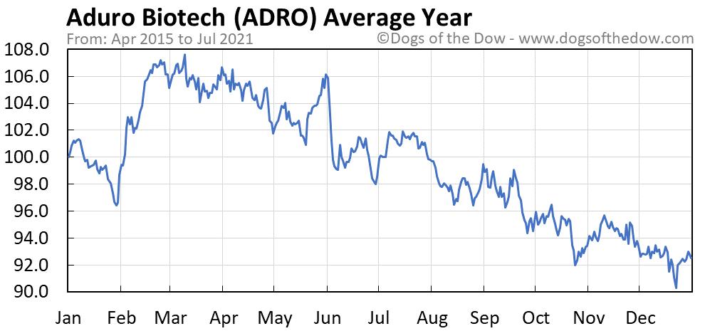 Average year chart for Aduro Biotech stock price history
