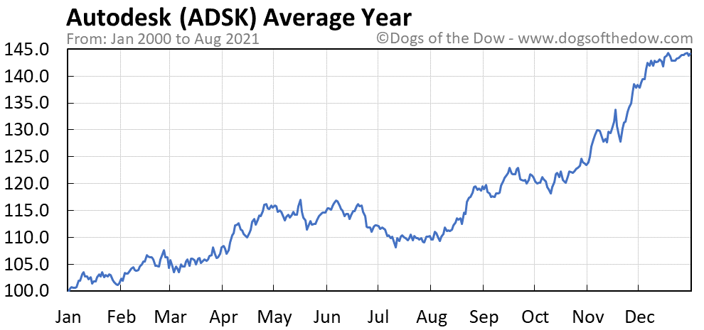 Average year chart for Autodesk stock price history