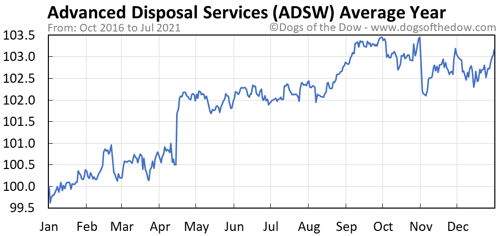 Average year chart for Advanced Disposal Services stock price history