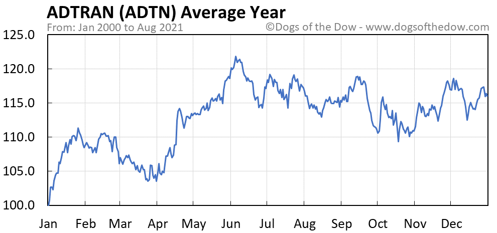 Average year chart for ADTRAN stock price history